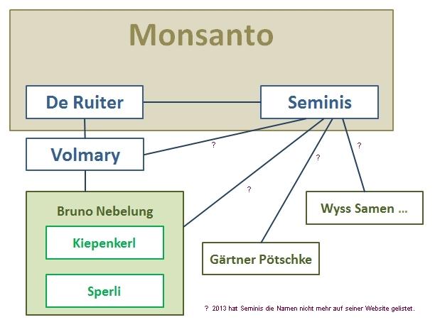 Monsanto im Garten?