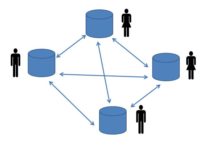 P2P-Netzwerk aus gleichberechtigten Nodes
