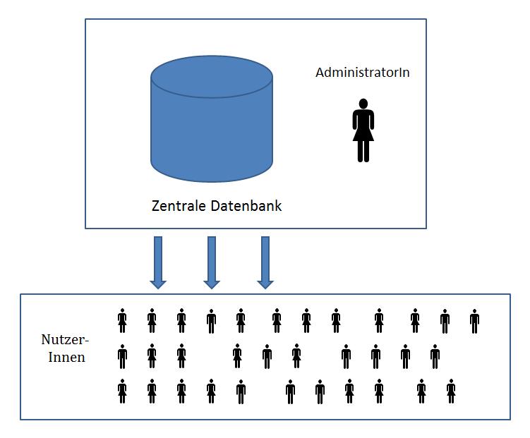 Zentrale, relationale Datenbank