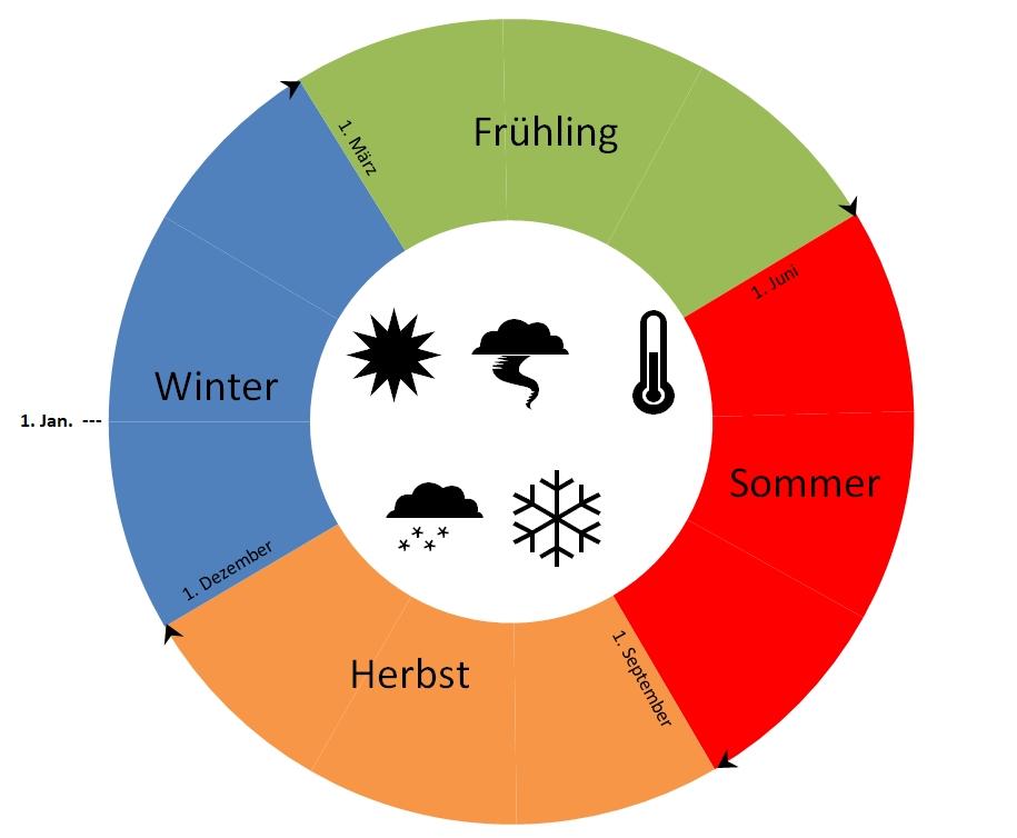 Im meteorologischen Kalender beginnt die Jahreszeit am ersten Tag des Monats, in welchem die Jahreszeit nach dem astronomischen Kalender beginnt.