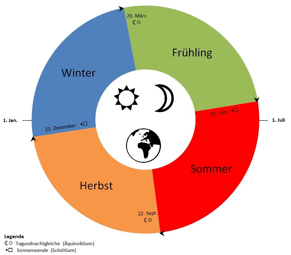 Die Jahreszeiten nach dem astronomischen Kalender in Form einer Jahreszeitenuhr, wobei der 1. Januar hier bei 9.00 Uhr liegt.